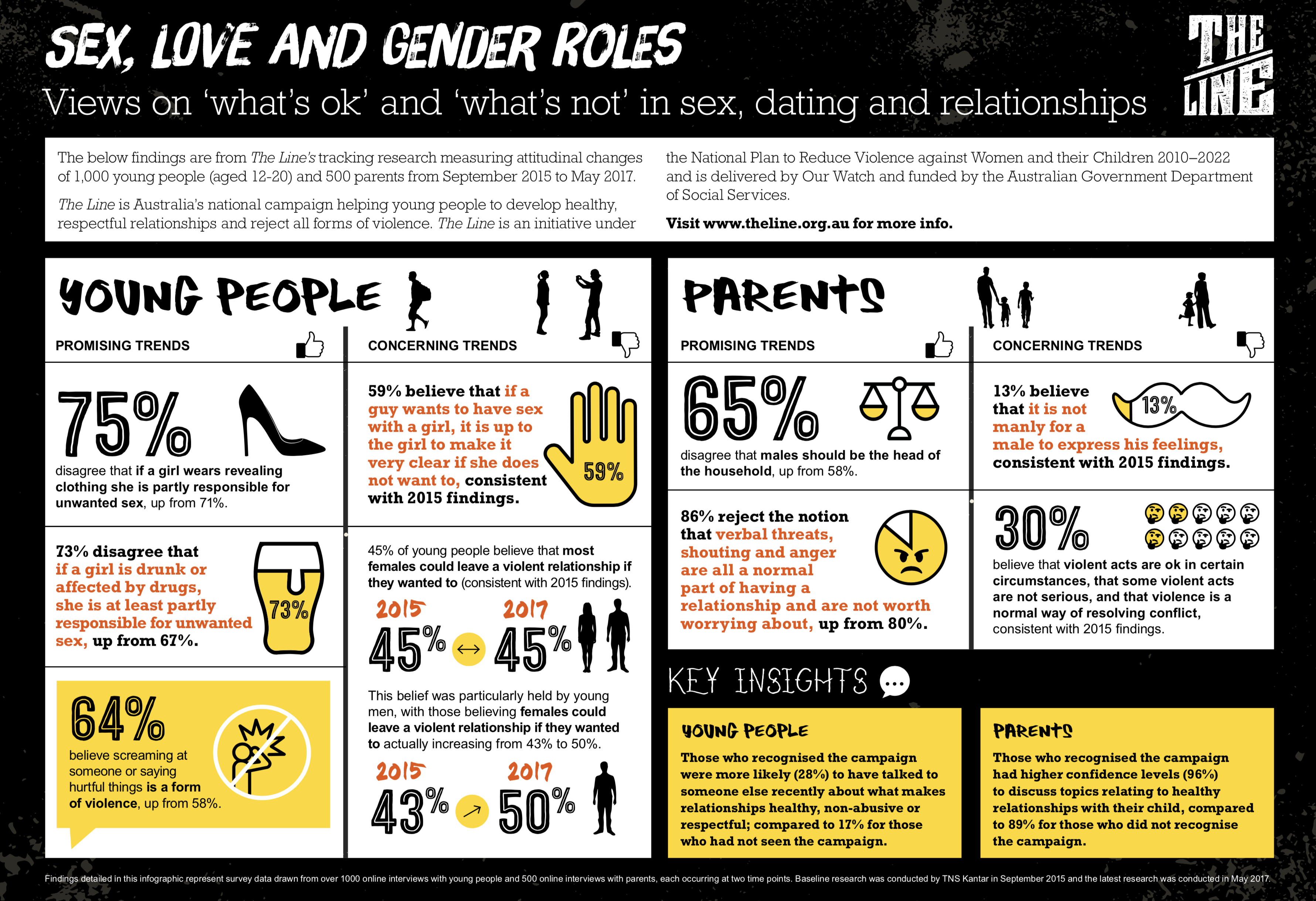 Infographic with facts and statistics represented in type design and icon illustration in black, yellow and orange colours on a white background.