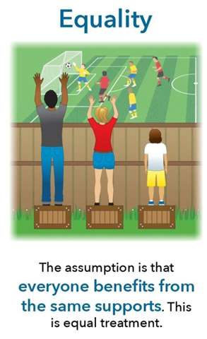 Image depicting a man, woman and child standing on boxes watching a soccer match. The child cannot see the soccer match due his height not being tall enough to see over the wooden fence. The caption says: The assumption is that everyone benefits from the same supports. This is equal treatment.