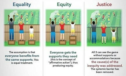 Comic visualising the differences between Equality, Equity and Justice