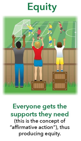 Image depicting a man, woman and child watching a soccer match over a wooden fence. The man is tall enough to see over the fence, the woman is standing on one box and the child is standing on two boxes which allows them them to see over the fence. The caption reads Everyone gets the support they need (this is the concept of
