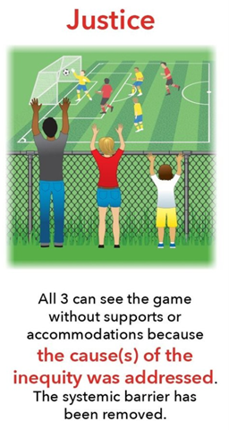 Image depicting a man, woman and child watching a soccer match over and through an open wire fence. Caption reads All 3 can see the game without supports or accommodations because they cause(s) of the inequity was addressed. The systemic barrier has been removed.